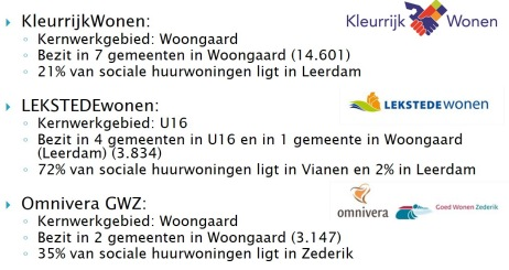 VHH__Corporaties_en_woningmarktregio's_001
